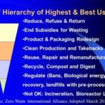 Zero Waste Hierarchy - old version 2013