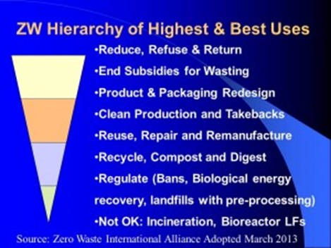 Zero Waste Hierarchy - old version 2013