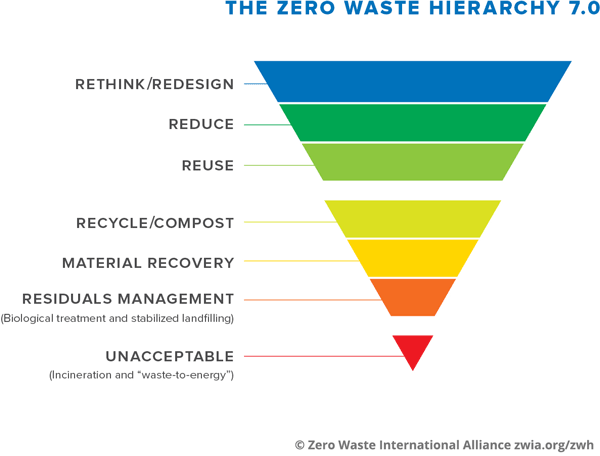 Zero Waste Hierarchy of Highest and Best Use - Zero Waste